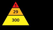 ハインリッヒの法則_svg.png